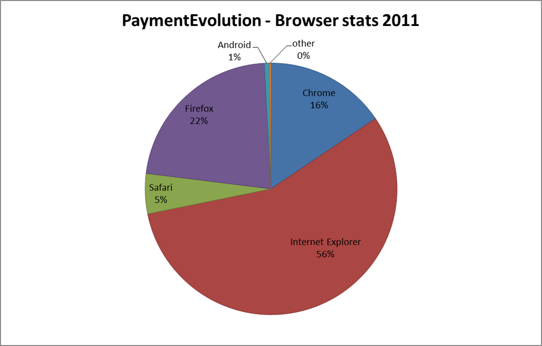 PaymentEvolution - browser stats 2011