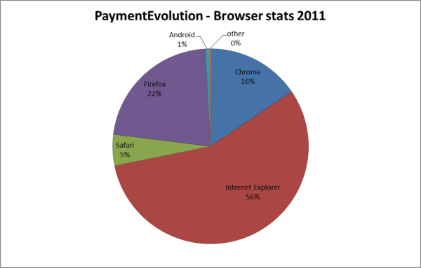PaymentEvolution - browser stats 2011